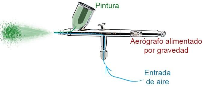 Cómo pintar con aerógrafo (curso de aerografía)